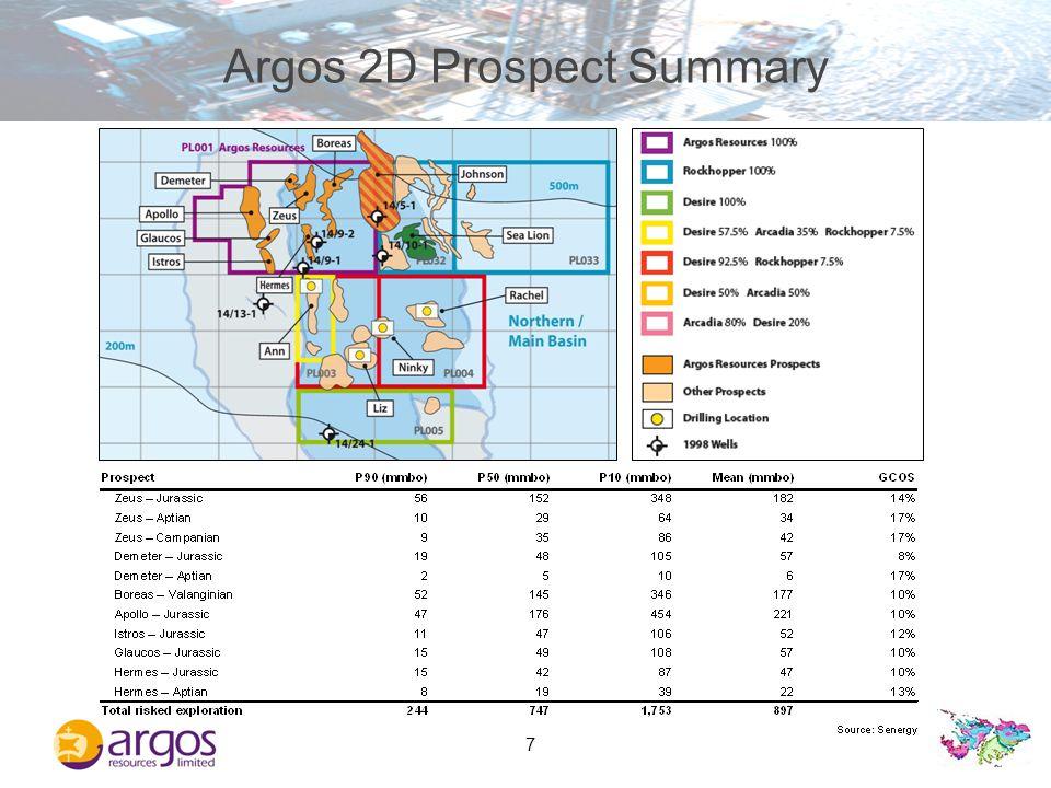 Argos 2D Prospect Summary