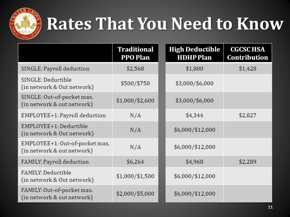 Rates That You Need to Know