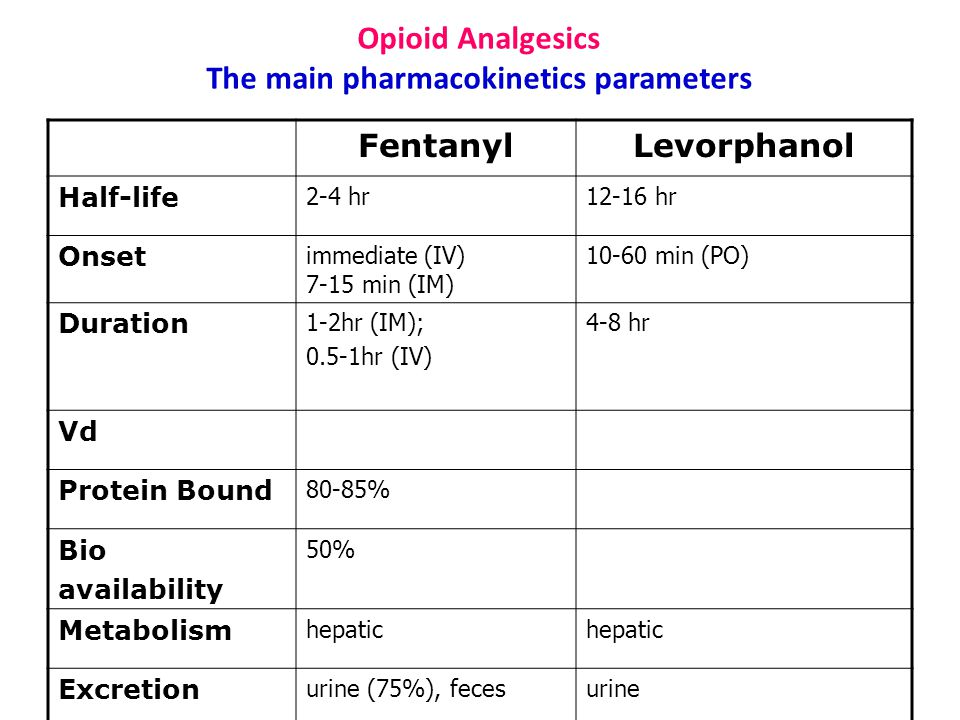 Opioid Analgesics The main pharmacokinetics parameters