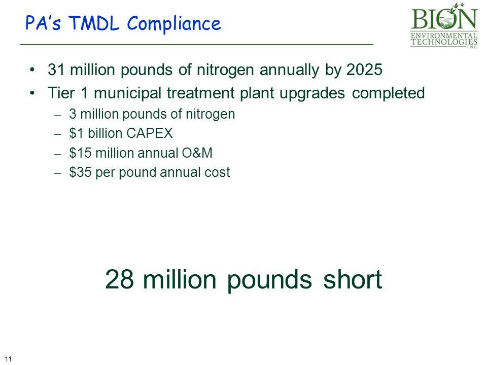 28 million pounds short PA's TMDL Compliance