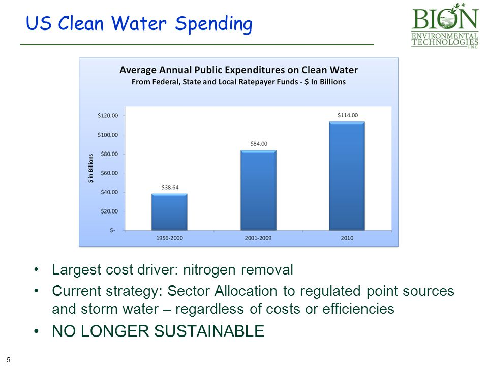US Clean Water Spending