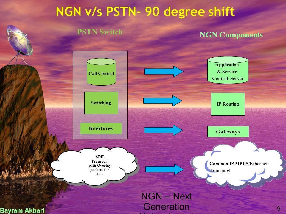 Next Generation Networks – Technological Evolution