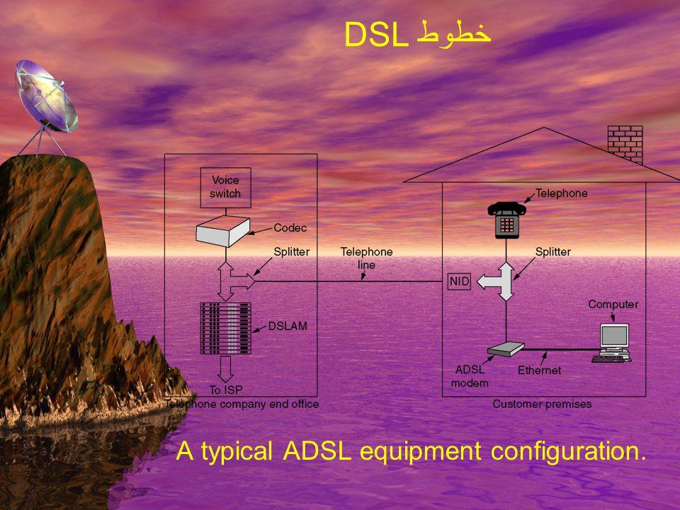 یک معماری ساده از بکار گیری DSL
