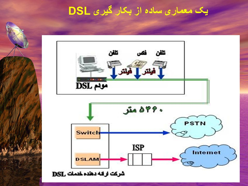 Overview of DSL Architecture