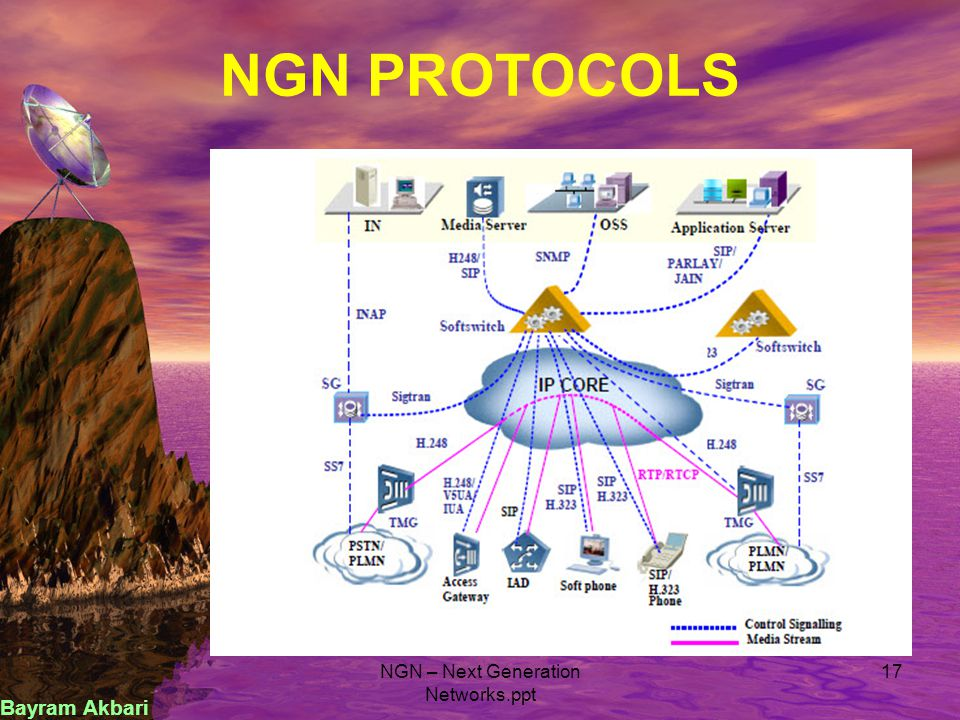 NGN using standard protocol