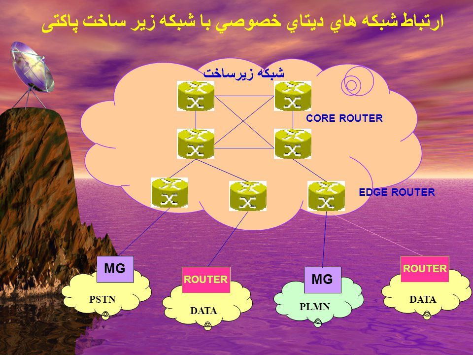 مدل شبكه NGN Packet core networ Soft Switch SiGTRAN SG IN NMS PSTN