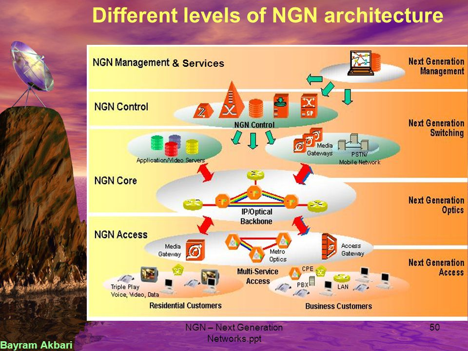 1. NGN Concept and Architectural Requirements