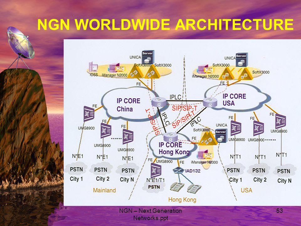 Basic concept of Next Generation Network