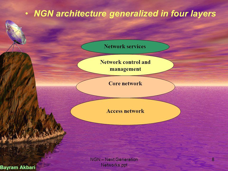 NGN v/s PSTN- 90 degree shift