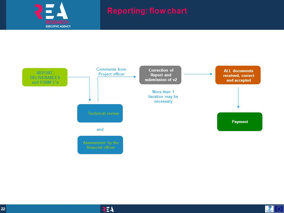 Reporting: flow chart submitted through the Participant Portal