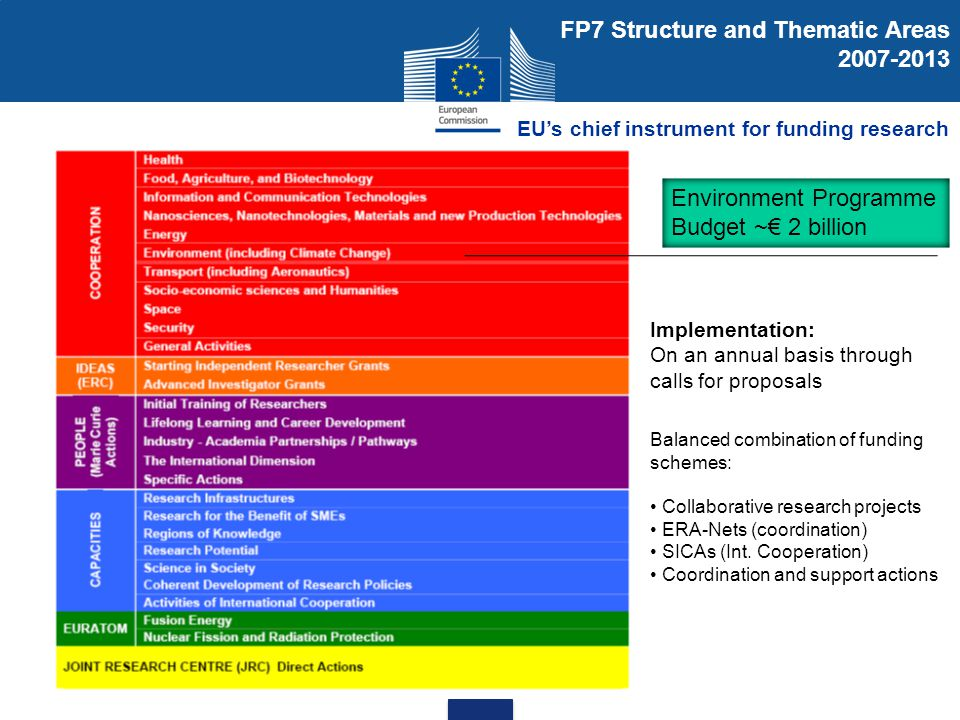 FP7 Structure and Thematic Areas 2007-2013