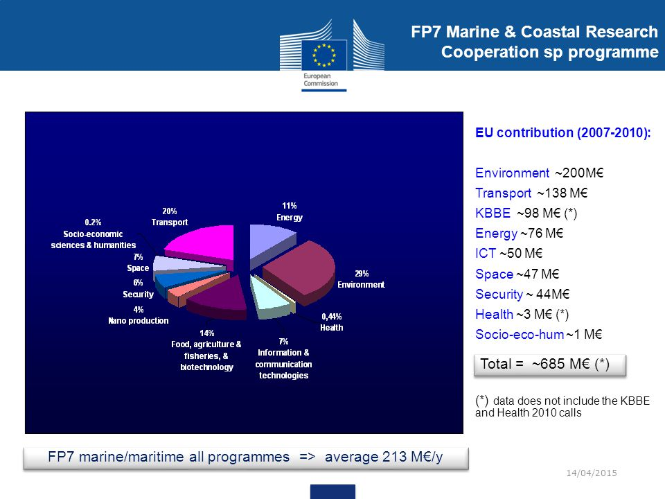 FP7 Marine & Coastal Research Cooperation sp programme
