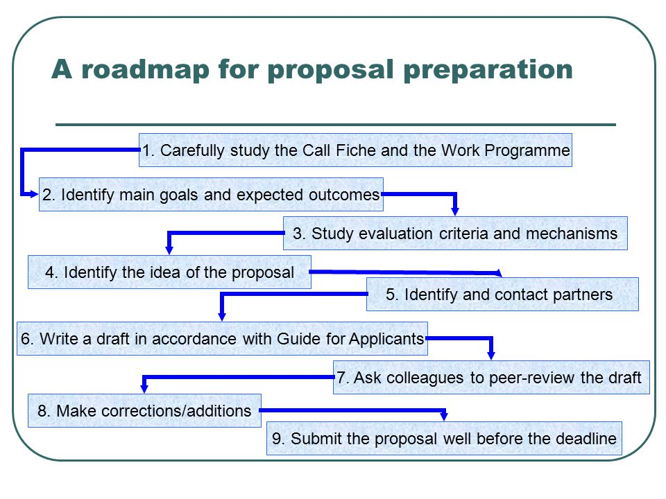 A roadmap for proposal preparation