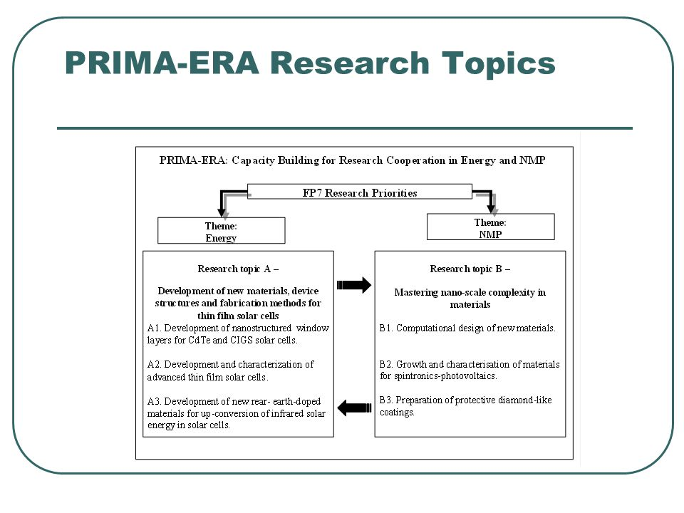 PRIMA-ERA Research Topics