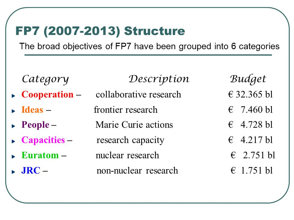 FP7 (2007-2013) Structure The broad objectives of FP7 have been grouped into 6 categories