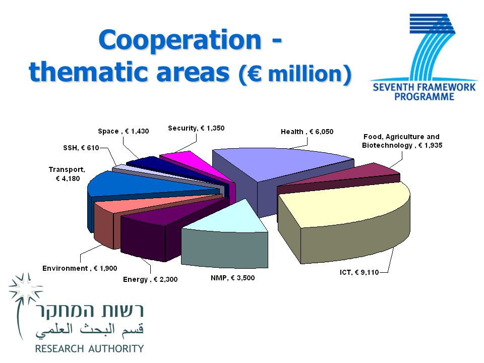 Cooperation - thematic areas (€ million)