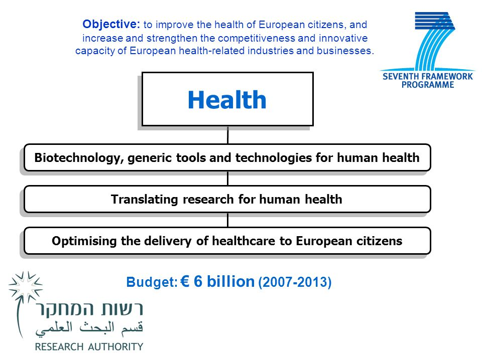 Health Budget: € 6 billion (2007-2013)