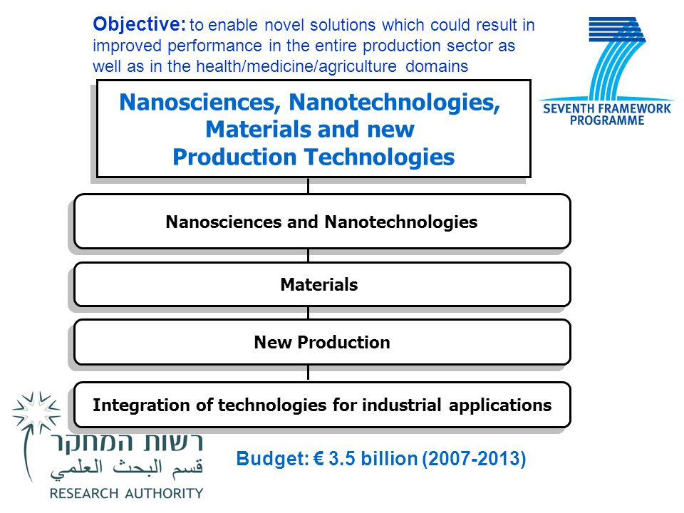 Nanosciences, Nanotechnologies, Materials and new