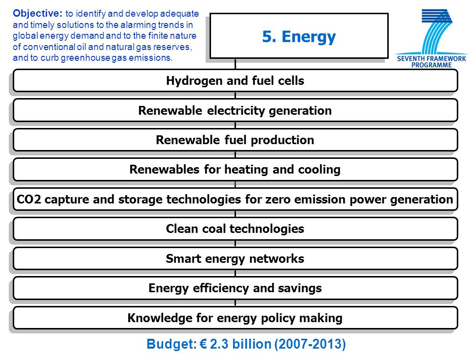 5. Energy Budget: € 2.3 billion (2007-2013) Hydrogen and fuel cells