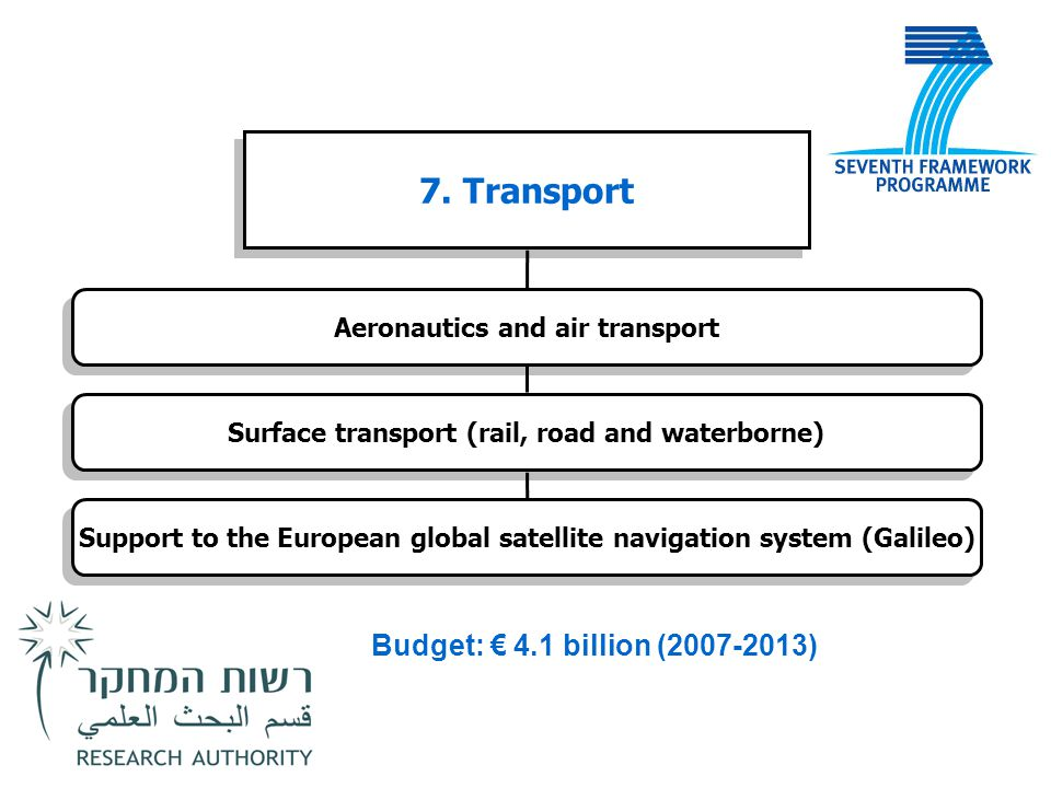 7. Transport Budget: € 4.1 billion (2007-2013)