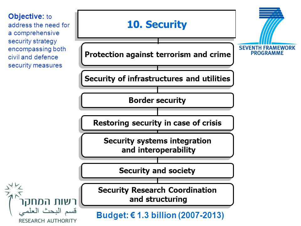 10. Security Budget: € 1.3 billion (2007-2013)