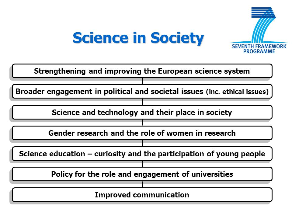 Science in Society Strengthening and improving the European science system.