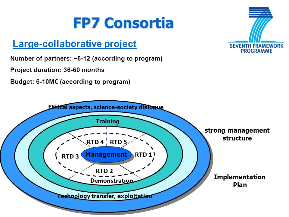 FP7 Consortia Large-collaborative project