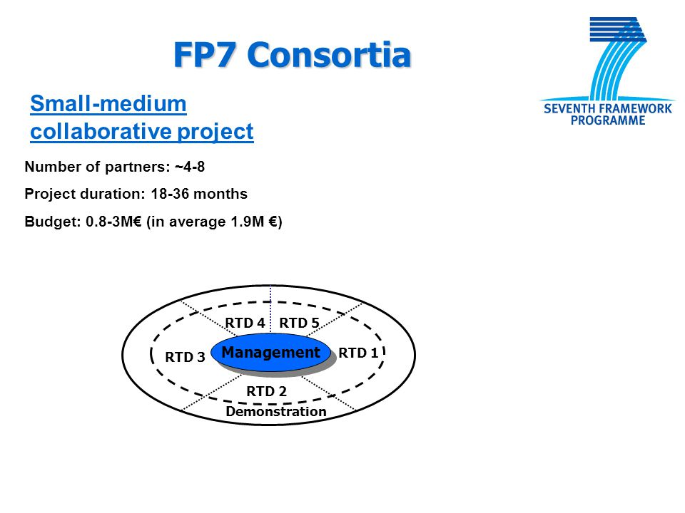 FP7 Consortia Small-medium collaborative project