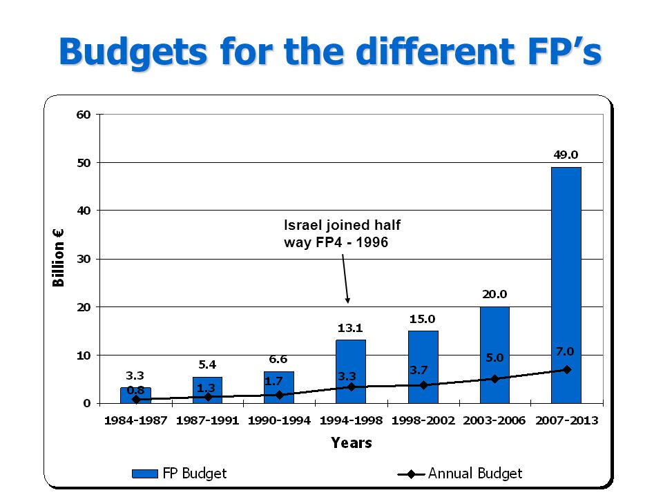 Budgets for the different FP's