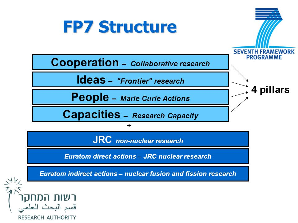 FP7 Structure Cooperation – Collaborative research