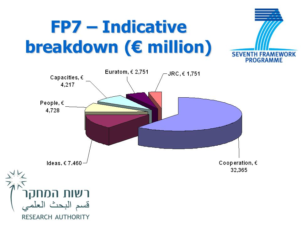 FP7 – Indicative breakdown (€ million)