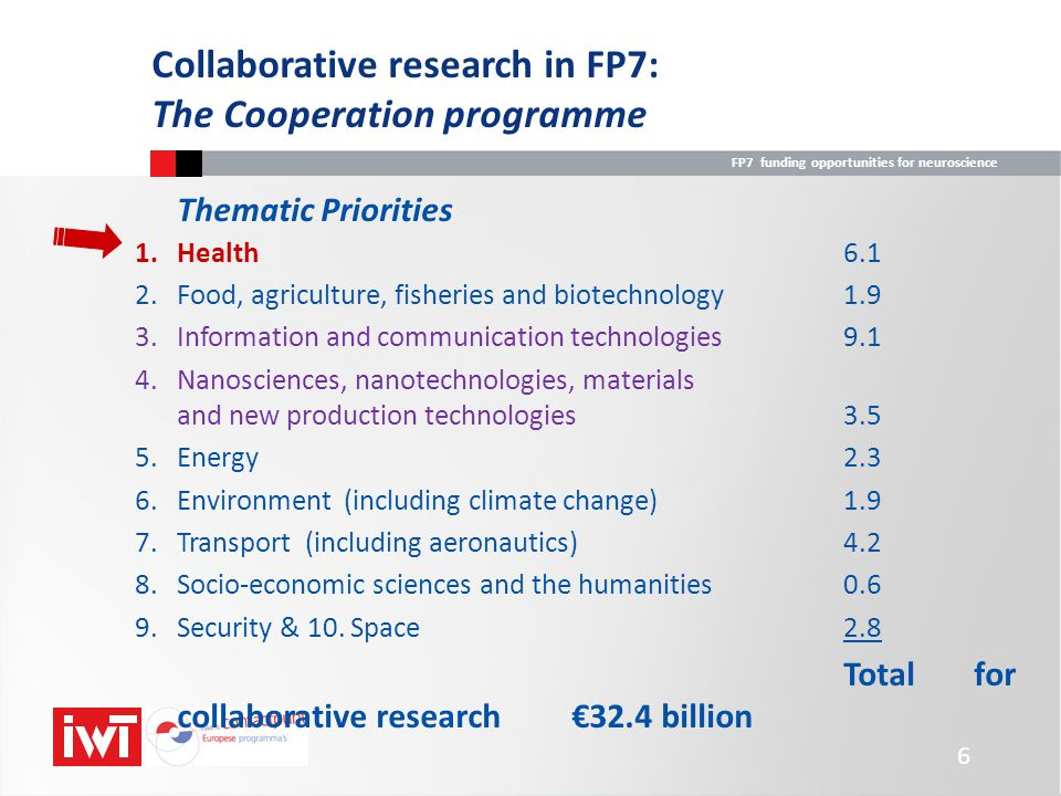 Collaborative research in FP7: The Cooperation programme