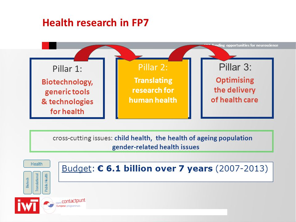 generic tools & technologies research for human health