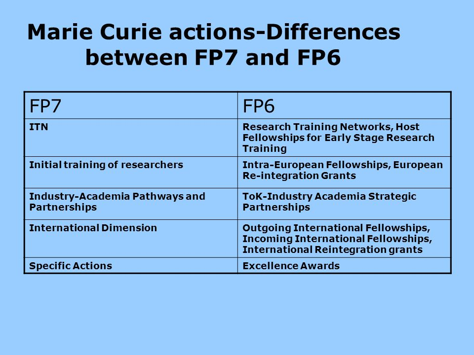 Marie Curie actions-Differences between FP7 and FP6