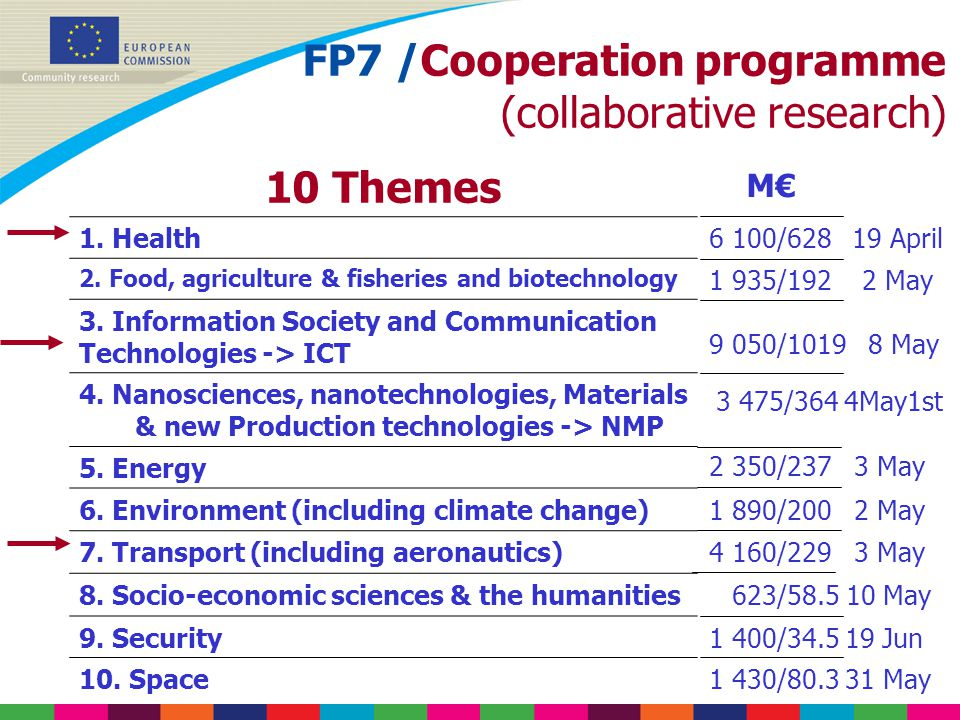 FP7 /Cooperation programme (collaborative research)