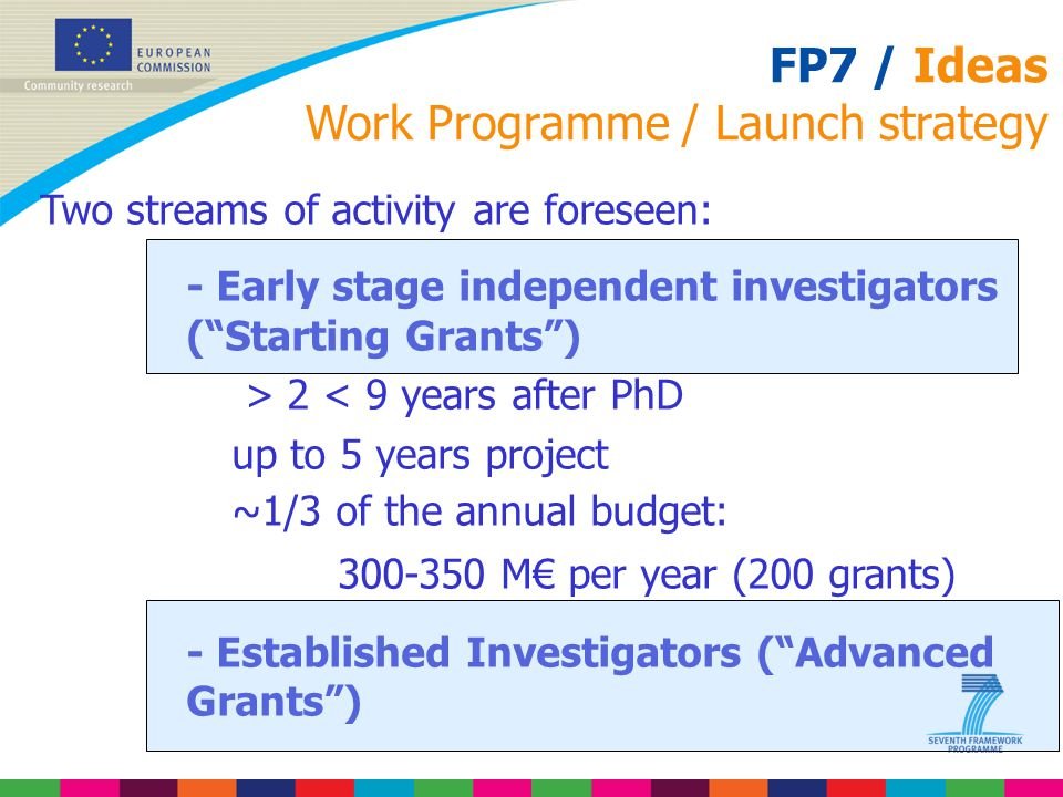 FP7 / Ideas Work Programme / Launch strategy