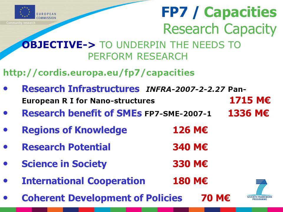 FP7 / Capacities Research Capacity