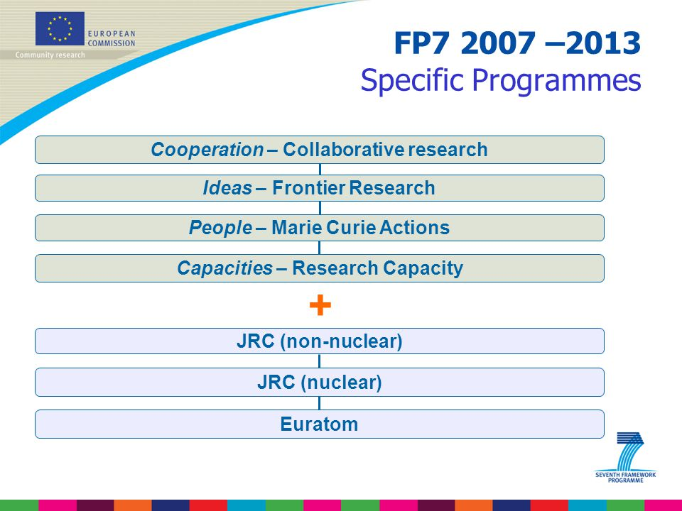 FP7 2007 –2013 Specific Programmes