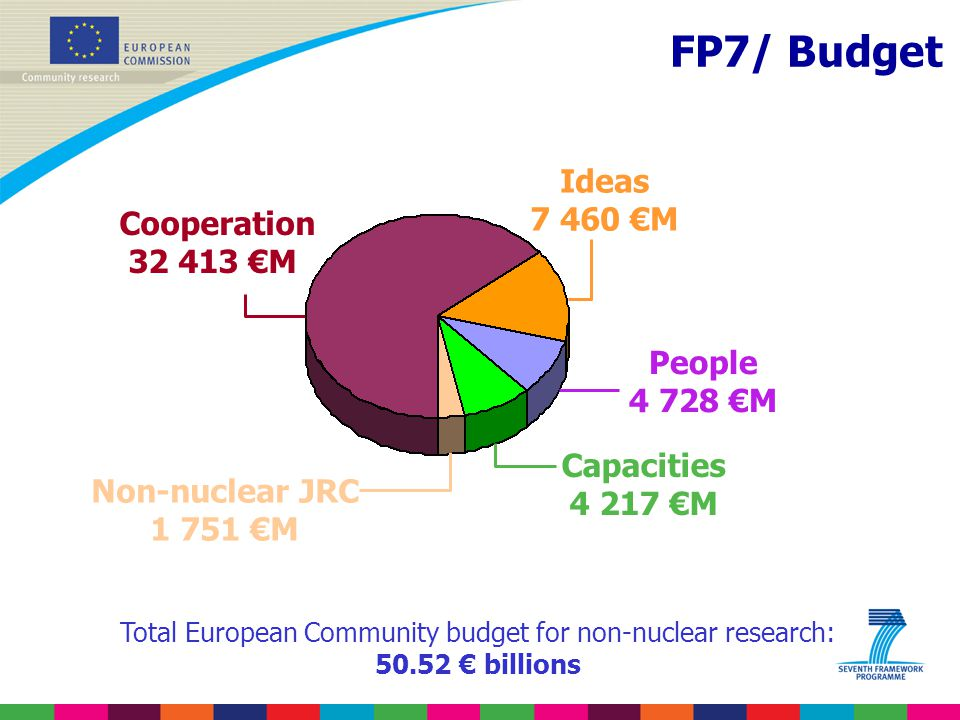 Total European Community budget for non-nuclear research: