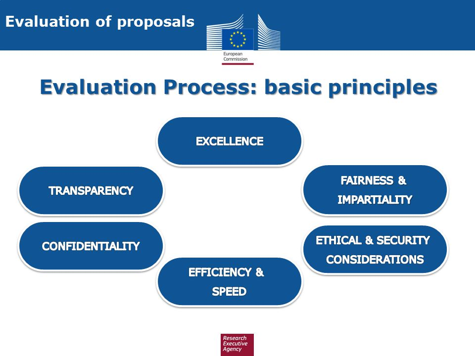 Evaluation Process: basic principles