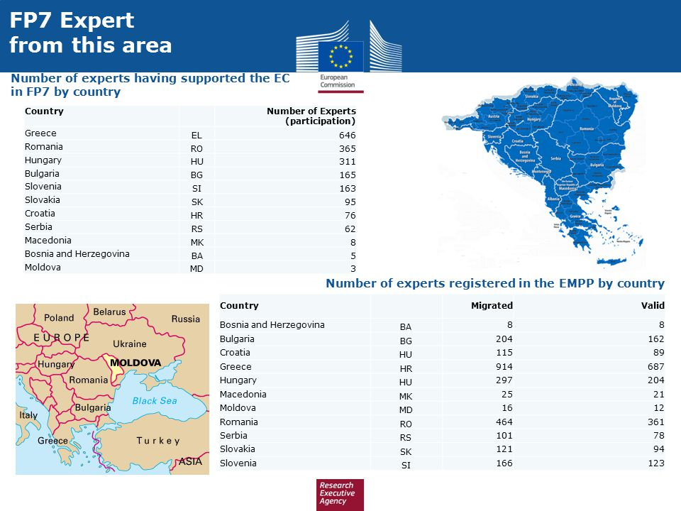 FP7 Expert from this area