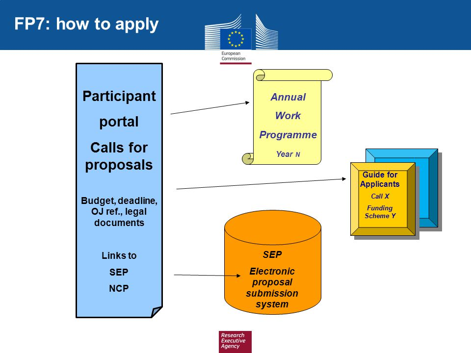 FP7: how to apply Participant portal Calls for proposals Annual Work