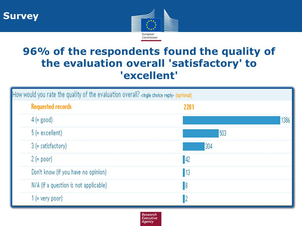 Survey 96% of the respondents found the quality of the evaluation overall satisfactory to excellent