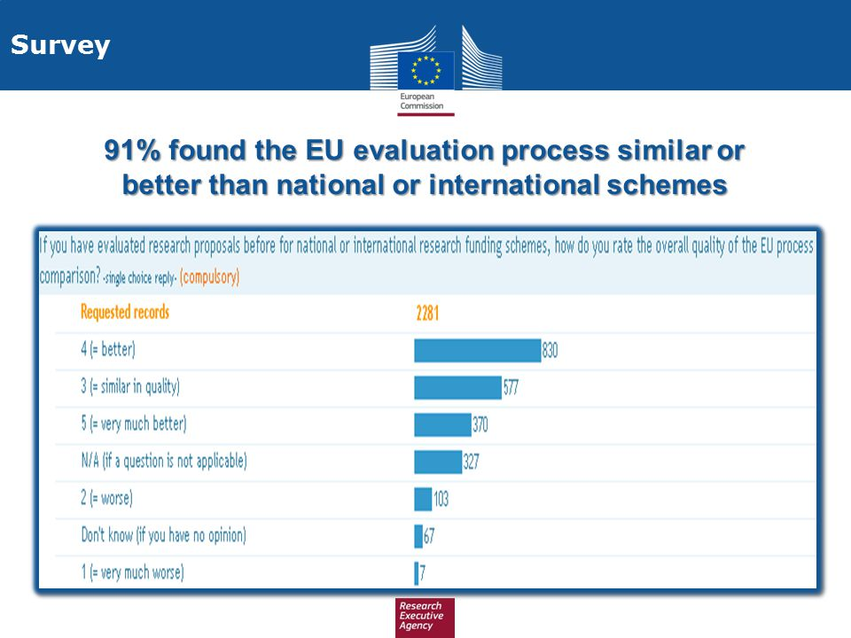 Survey 91% found the EU evaluation process similar or better than national or international schemes
