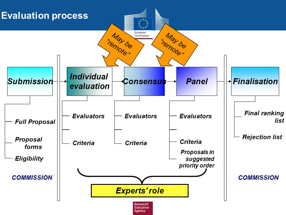Evaluation process Submission Individual evaluation Consensus Panel