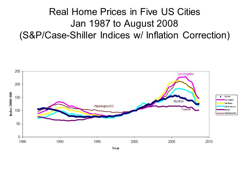 Real Home Prices in Five US Cities Jan 1987 to August 2008 (S&P/Case-Shiller Indices w/ Inflation Correction)