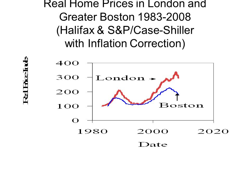 Real Home Prices in London and Greater Boston 1983-2008 (Halifax & S&P/Case-Shiller with Inflation Correction)