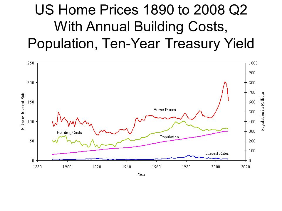 US Home Prices 1890 to 2008 Q2 With Annual Building Costs, Population, Ten-Year Treasury Yield