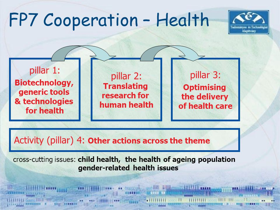 FP7 Cooperation – Health
