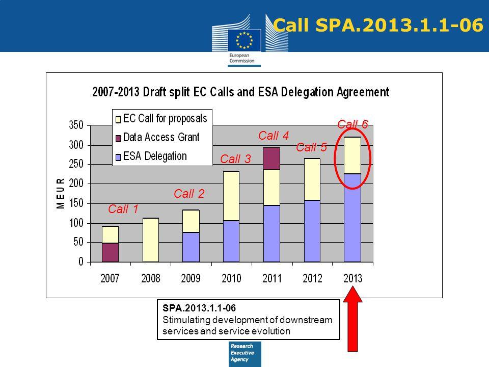 Call SPA.2013.1.1-06 Call 6 Call 4 Call 5 Call 3 Call 2 Call 1